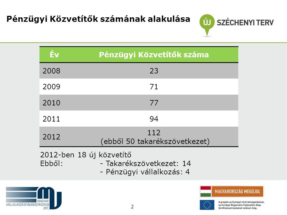 Pénzügyi Közvetítők számának alakulása ÉvPénzügyi Közvetítők száma 200823 200971 201077 201194 2012 112 (ebből 50 takarékszövetkezet) 2012-ben 18 új k
