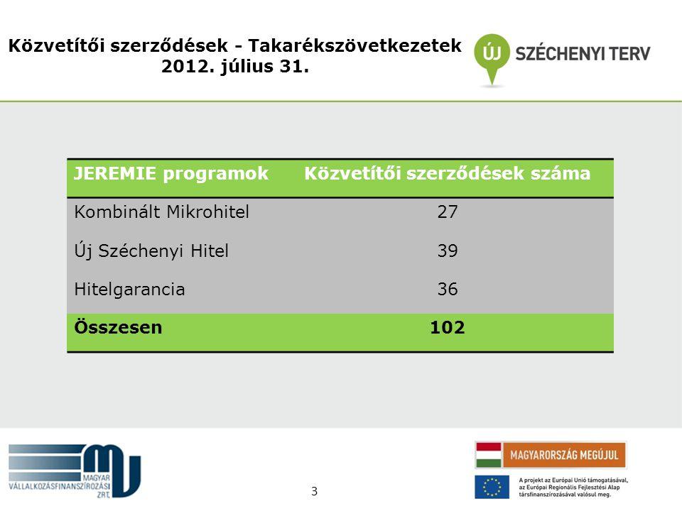 Közvetítői szerződések - Takarékszövetkezetek 2012. július 31. JEREMIE programokKözvetítői szerződések száma Kombinált Mikrohitel27 Új Széchenyi Hitel