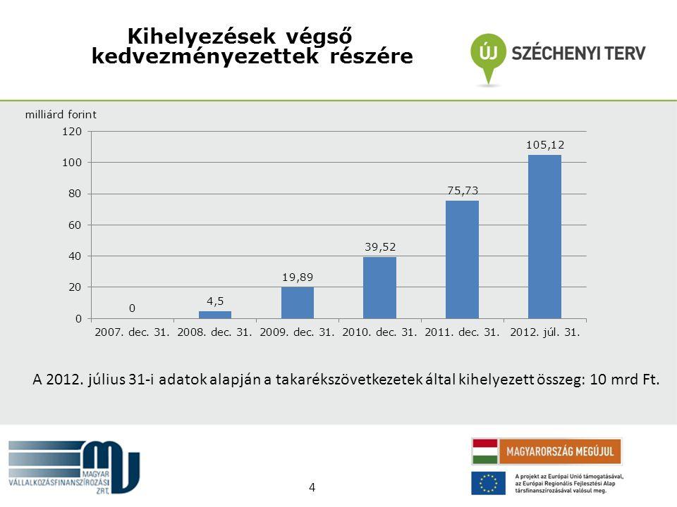 Kihelyezések végső kedvezményezettek részére milliárd forint A 2012. július 31-i adatok alapján a takarékszövetkezetek által kihelyezett összeg: 10 mr