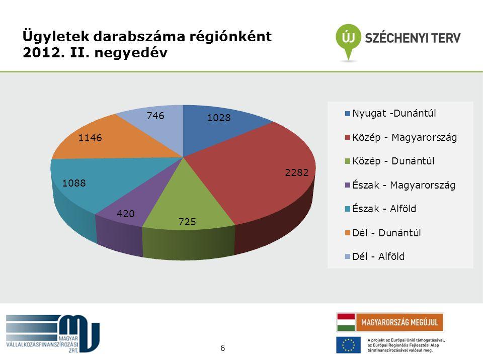 Ügyletek darabszáma régiónként 2012. II. negyedév 6