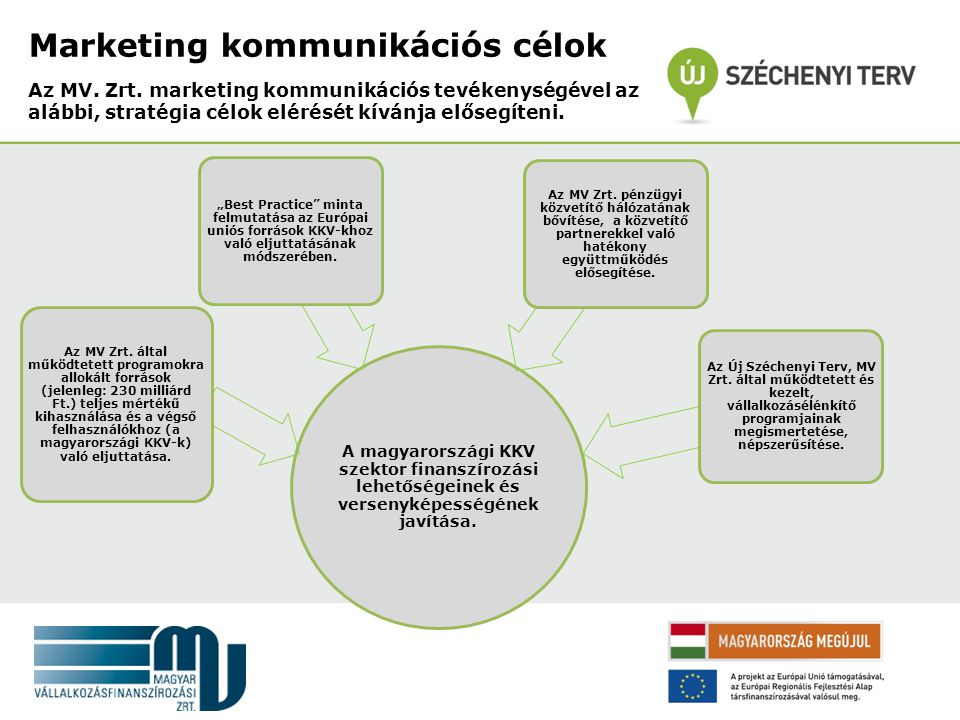 Marketing kommunikációs célok Az MV. Zrt.