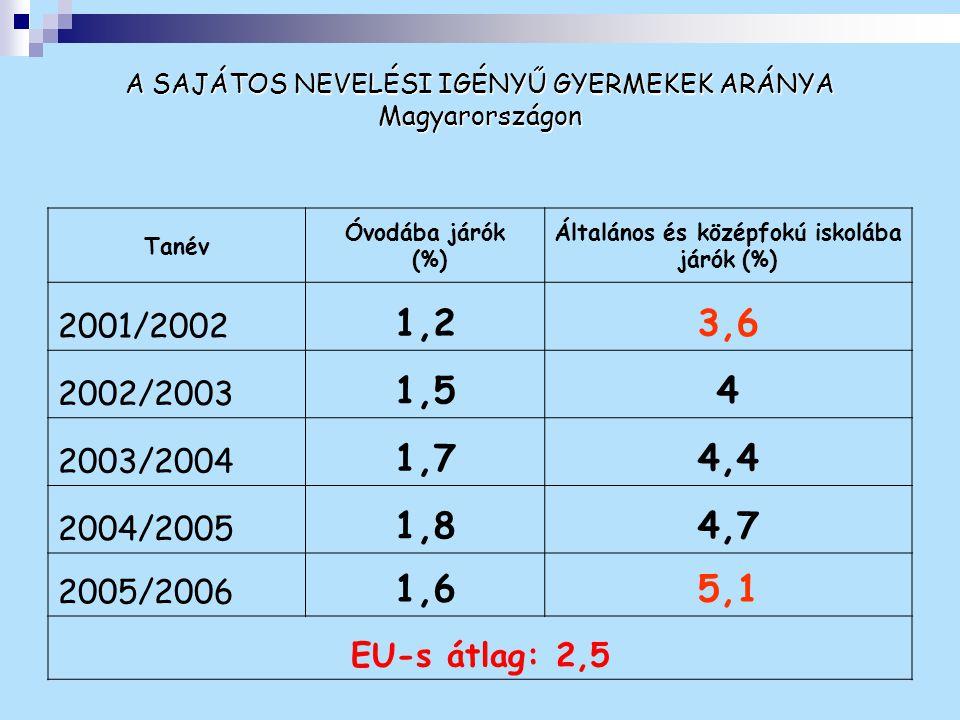 A SAJÁTOS NEVELÉSI IGÉNYŰ GYERMEKEK ARÁNYA Magyarországon Tanév Óvodába járók (%) Általános és középfokú iskolába járók (%) 2001/2002 1,23,6 2002/2003
