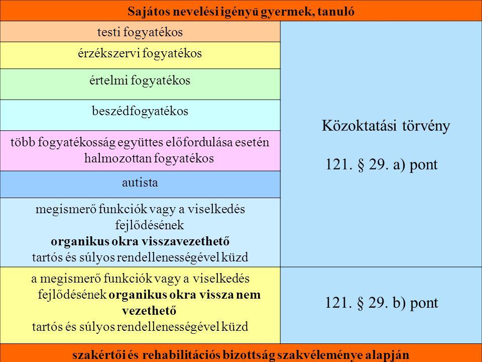 Sajátos nevelési igény ű gyermek, tanuló testi fogyatékos Közoktatási törvény 121. § 29. a) pont érzékszervi fogyatékos értelmi fogyatékos beszédfogya