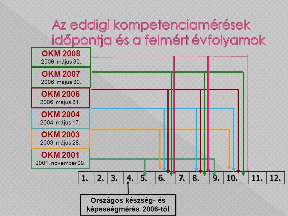 1.2.3.4.5.6.7.8.9.10.11.12. Országos készség- és képességmérés 2006-tól OKM 2001 2001. november 09. OKM 2003 2003. május 28. OKM 2004 2004. május 17.