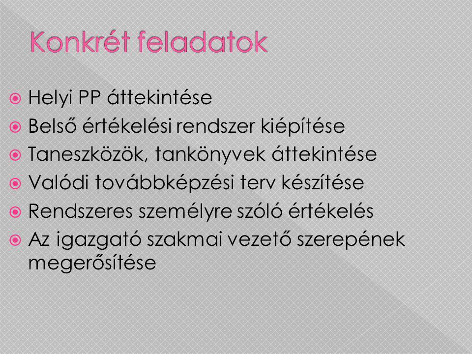  Helyi PP áttekintése  Belső értékelési rendszer kiépítése  Taneszközök, tankönyvek áttekintése  Valódi továbbképzési terv készítése  Rendszeres