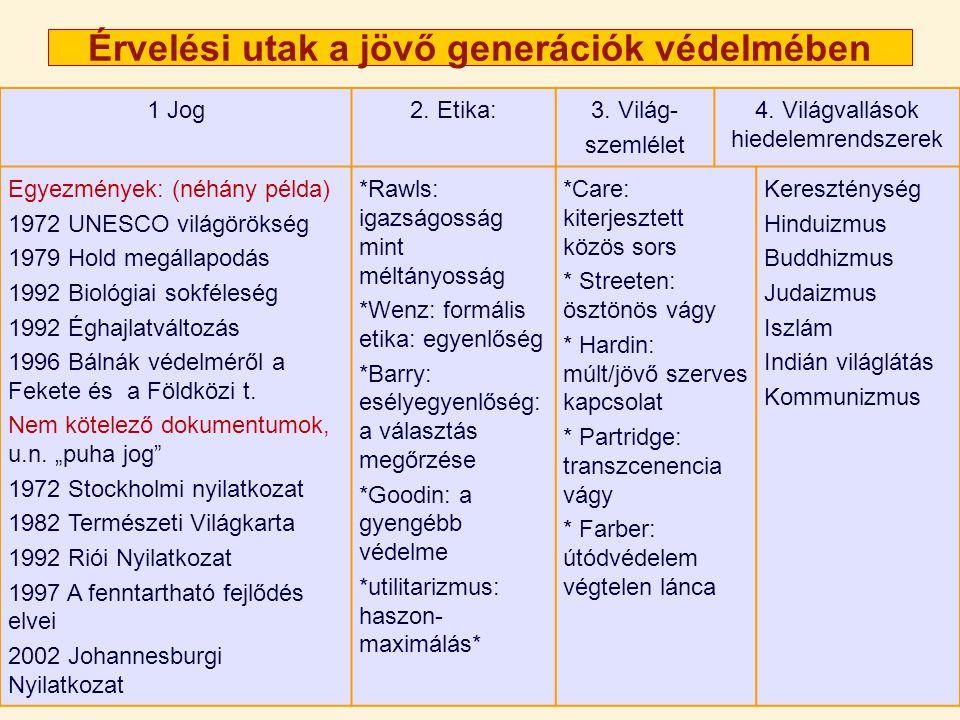 Érvelési utak a jövő generációk védelmében 1 Jog2.