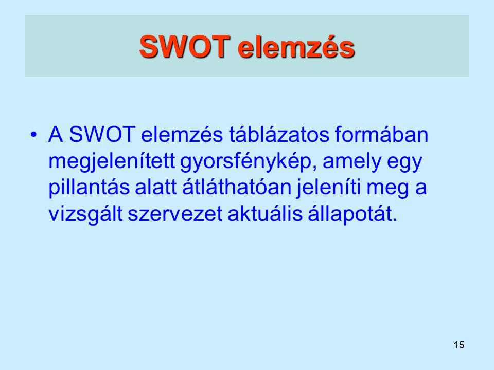 15 SWOT elemzés A SWOT elemzés táblázatos formában megjelenített gyorsfénykép, amely egy pillantás alatt átláthatóan jeleníti meg a vizsgált szervezet