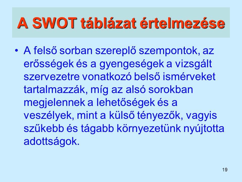 19 A SWOT táblázat értelmezése A felső sorban szereplő szempontok, az erősségek és a gyengeségek a vizsgált szervezetre vonatkozó belső ismérveket tar