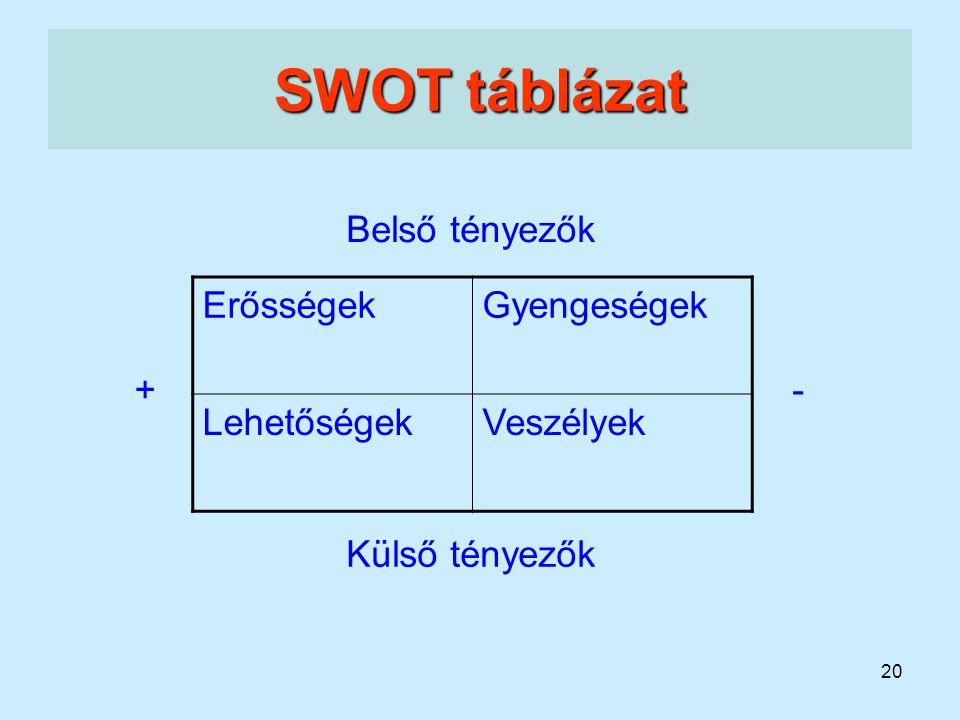 20 SWOT táblázat ErősségekGyengeségek LehetőségekVeszélyek +- Külső tényezők Belső tényezők