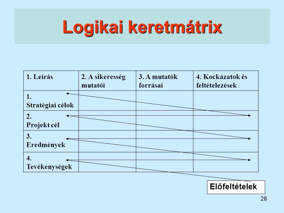 28 Logikai keretmátrix Előfeltételek 1. Leírás2. A sikeresség mutatói 3. A mutatók forrásai 4. Kockázatok és feltételezések 1. Stratégiai célok 2. Pro