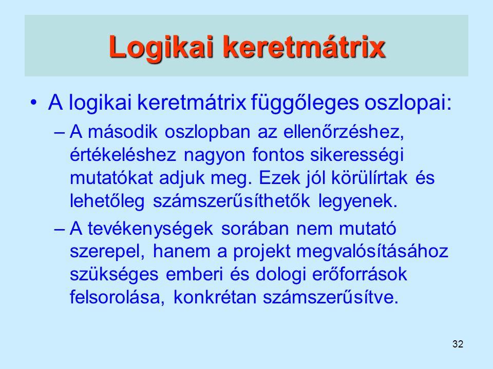 32 Logikai keretmátrix A logikai keretmátrix függőleges oszlopai: –A második oszlopban az ellenőrzéshez, értékeléshez nagyon fontos sikerességi mutató