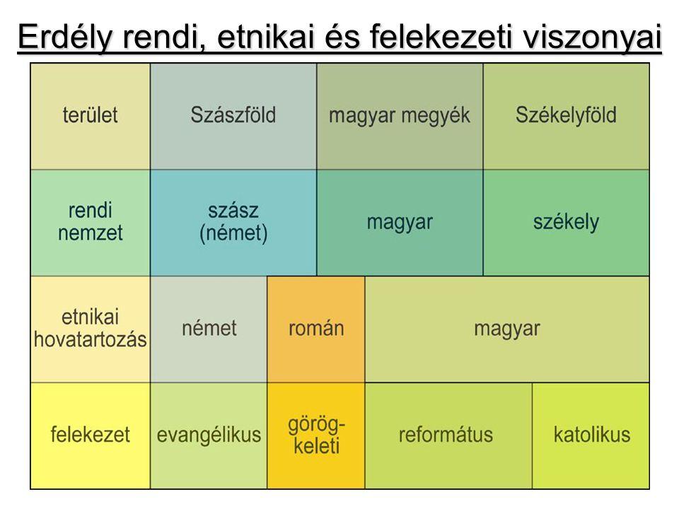 Erdély rendi, etnikai és felekezeti viszonyai