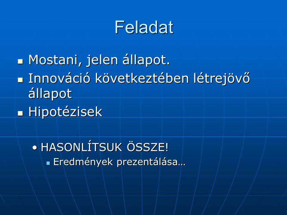Feladat Mostani, jelen állapot. Mostani, jelen állapot. Innováció következtében létrejövő állapot Innováció következtében létrejövő állapot Hipotézise