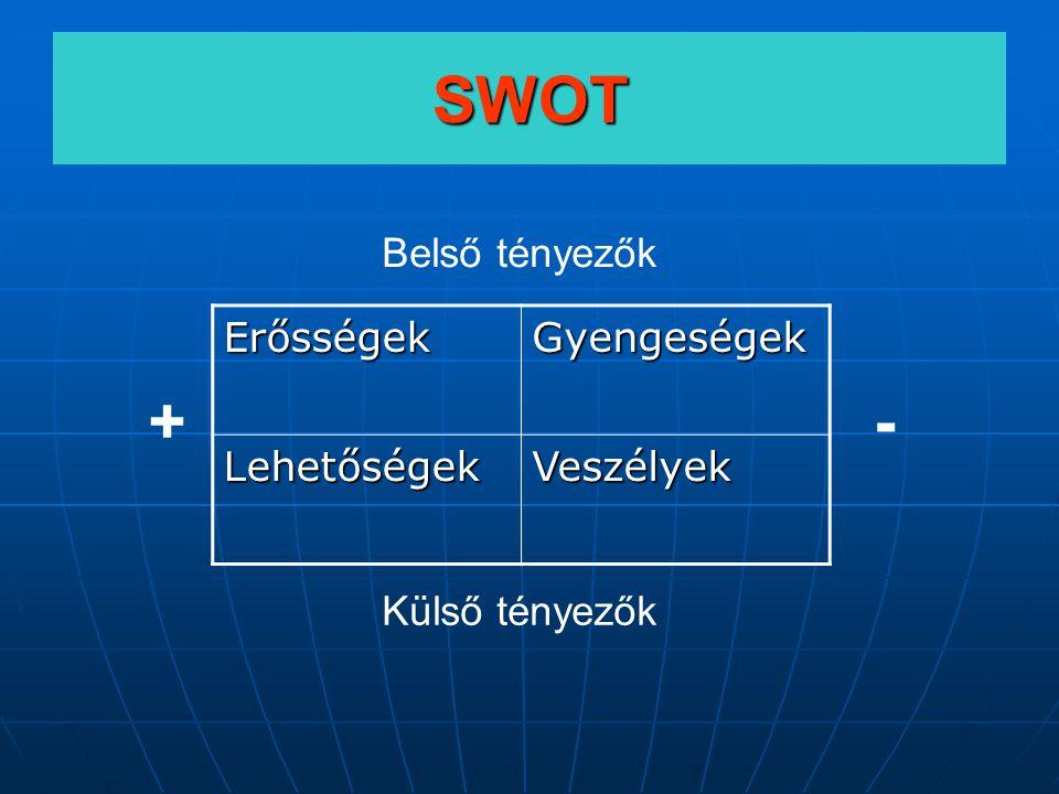 SWOT ErősségekGyengeségek LehetőségekVeszélyek +- Külső tényezők Belső tényezők