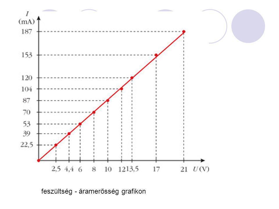 feszültség - áramerősség grafikon
