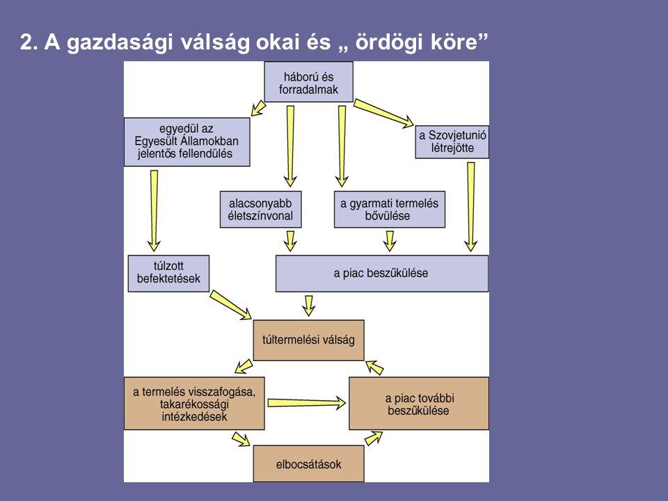 """2. A gazdasági válság okai és """" ördögi köre"""""""