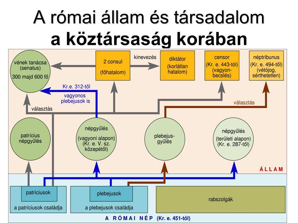 A római állam és társadalom A római állam és társadalom a köztársaság korában