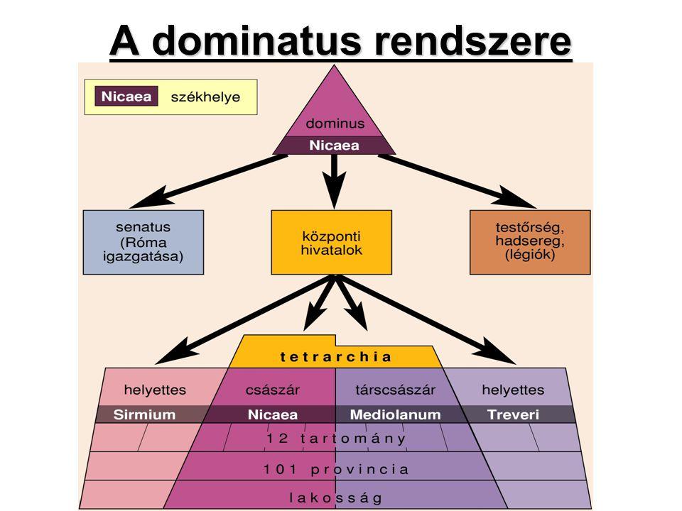 A dominatus rendszere
