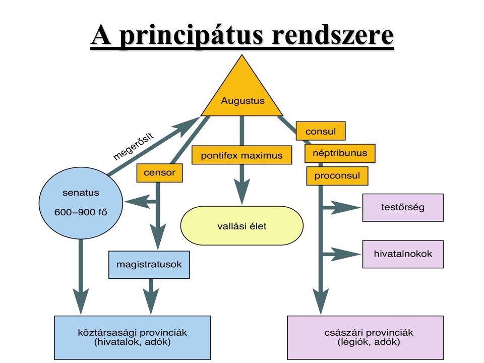 A principátus rendszere