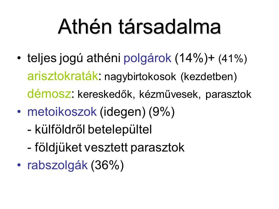 Athén társadalma teljes jogú athéni polgárok (14%)+ (41%) arisztokraták: nagybirtokosok (kezdetben) démosz: kereskedők, kézművesek, parasztok metoikos