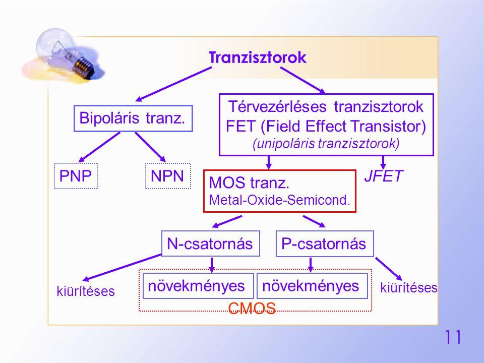 11 Tranzisztorok Bipoláris tranz. Térvezérléses tranzisztorok FET (Field Effect Transistor) (unipoláris tranzisztorok) PNPNPN MOS tranz. Metal-Oxide-S