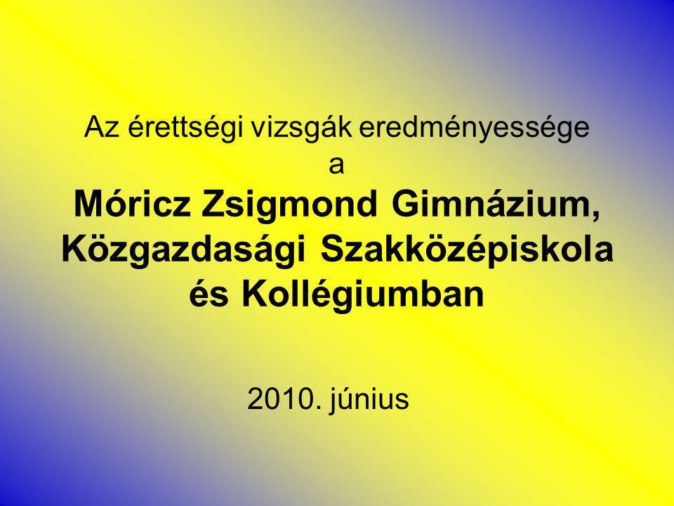 Az érettségi vizsgák eredményessége a Móricz Zsigmond Gimnázium, Közgazdasági Szakközépiskola és Kollégiumban 2010.