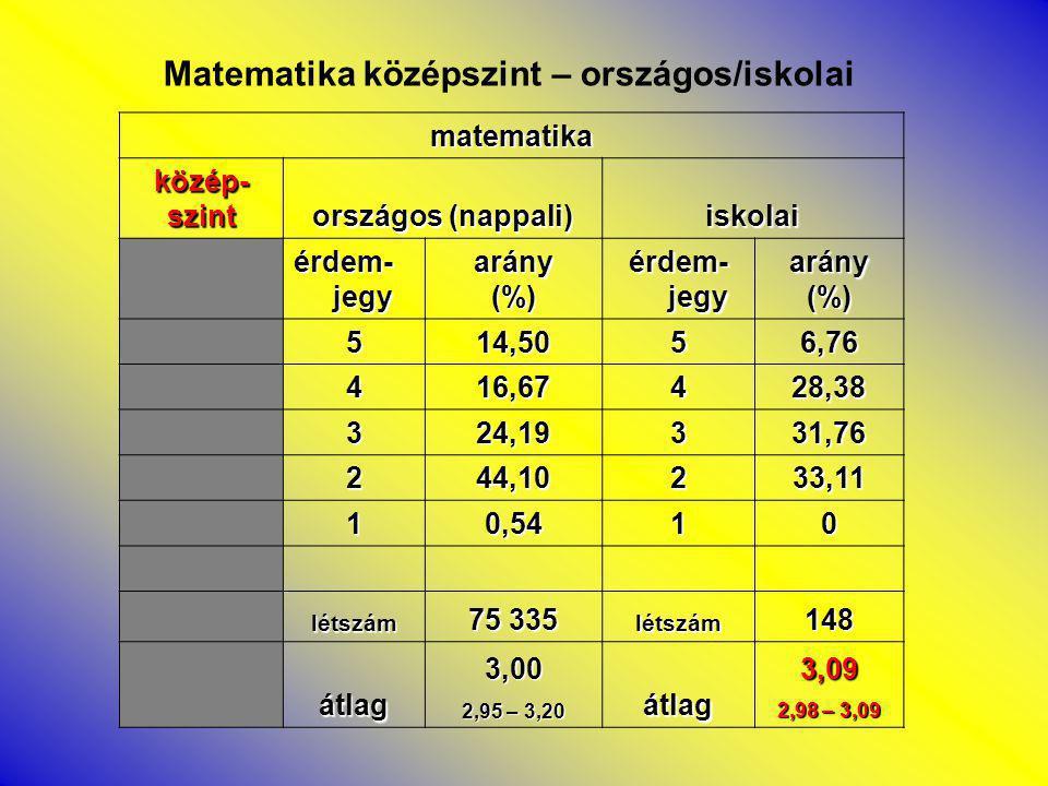 matematika közép-szint országos (nappali) iskolai érdem- jegy arány(%) arány(%) 514,5056,76 416,67428,38 324,19331,76 244,10233,11 10,5410 létszám 75 335 létszám148 átlag3,00 2,95 – 3,20 átlag3,09 2,98 – 3,09 Matematika középszint – országos/iskolai