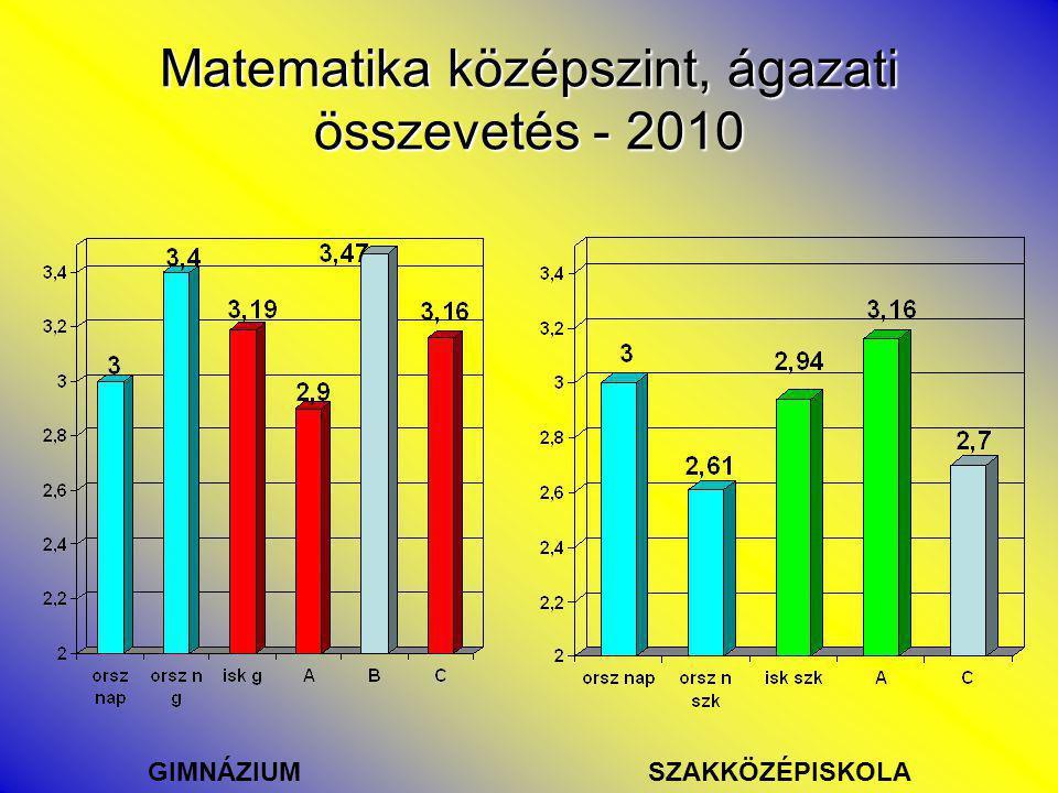 Matematika középszint, ágazati összevetés - 2010 GIMNÁZIUMSZAKKÖZÉPISKOLA
