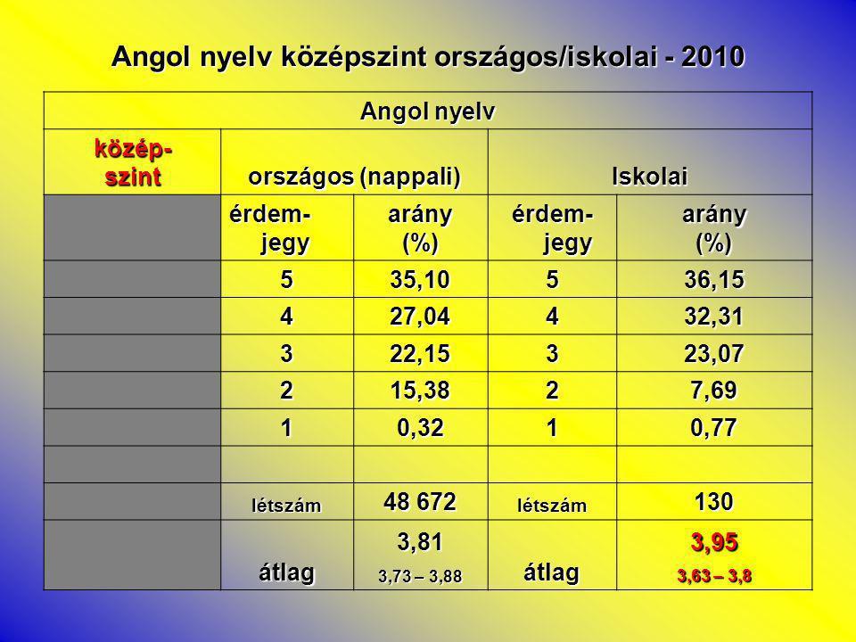 Angol nyelv középszint országos/iskolai - 2010 Angol nyelv közép-szint országos (nappali) Iskolai érdem- jegy arány(%) arány(%) 535,10536,15 427,04432,31 322,15323,07 215,3827,69 10,3210,77 létszám 48 672 létszám130 átlag3,81 3,73 – 3,88 átlag3,95 3,63 – 3,8