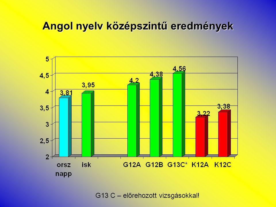 Angol nyelv középszintű eredmények G13 C – előrehozott vizsgásokkal!