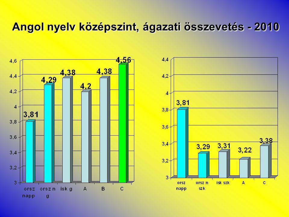 Angol nyelv középszint, ágazati összevetés - 2010