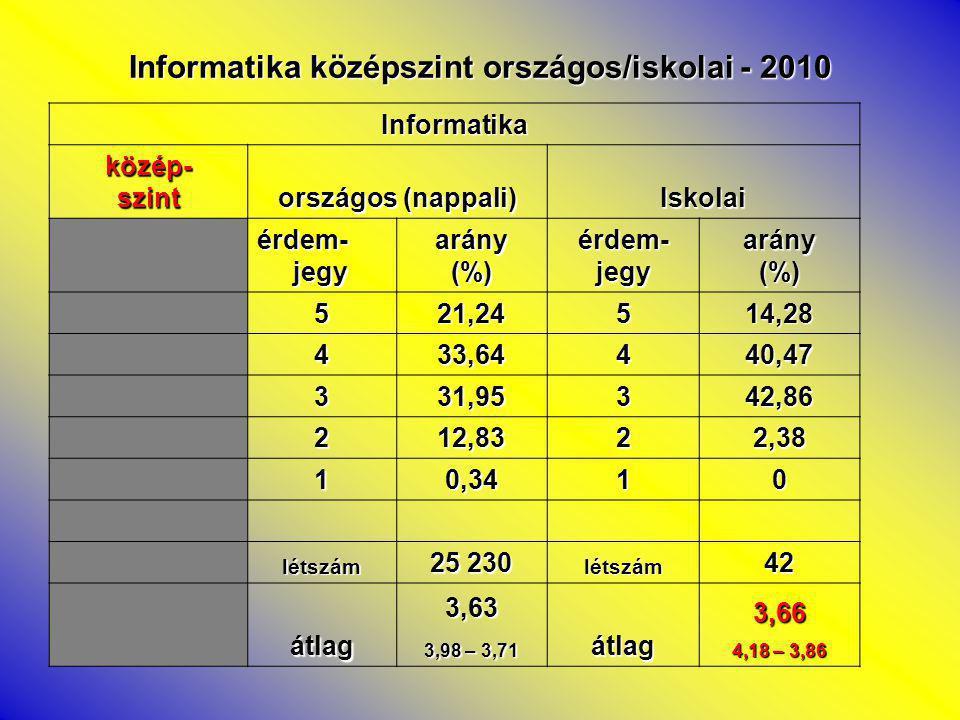 Informatika középszint országos/iskolai - 2010 Informatika közép-szint országos (nappali) Iskolai érdem- jegy arány(%)érdem-jegyarány(%) 521,24514,28 433,64440,47 331,95342,86 212,8322,38 10,3410 létszám 25 230 létszám42 átlag3,63 3,98 – 3,71 átlag3,66 4,18 – 3,86