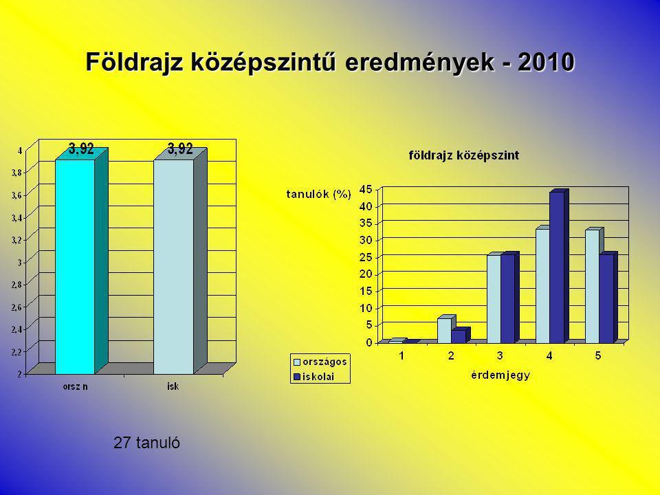 Földrajz középszintű eredmények - 2010 27 tanuló