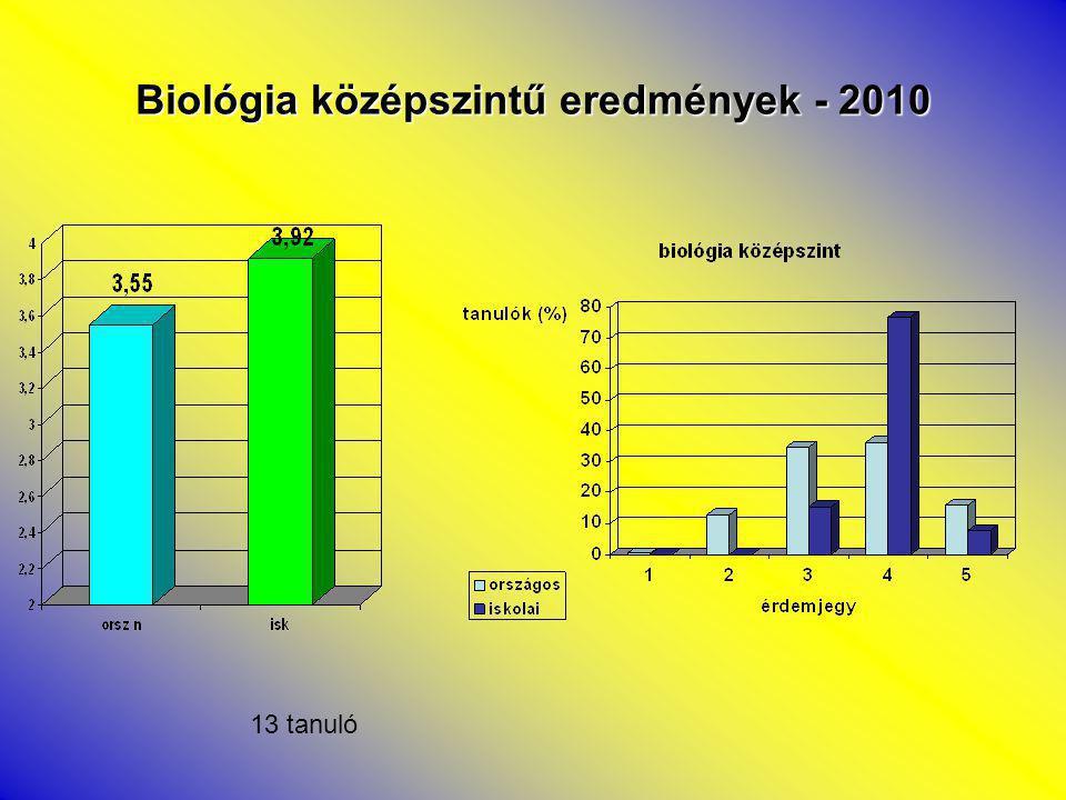Biológia középszintű eredmények - 2010 13 tanuló