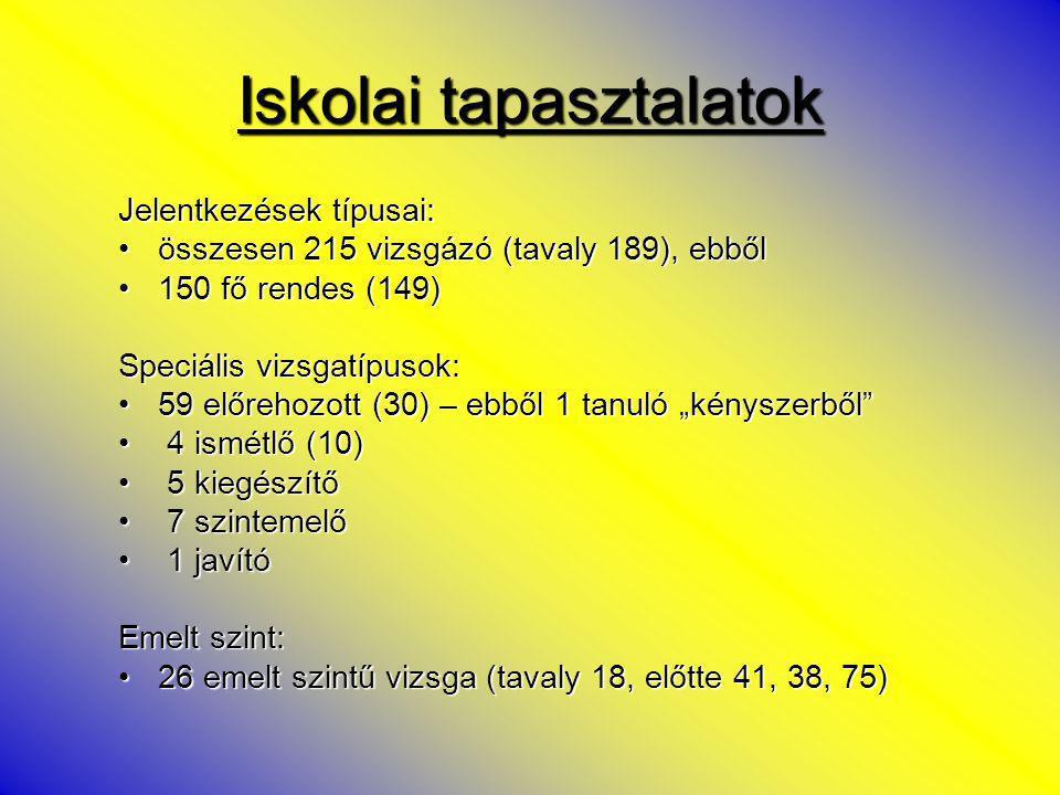 Tantárgyi bukások (ismétlő és kiegészítő vizsgázók nélkül) történelem – 3 tanulótörténelem – 3 tanuló angol nyelv – 1 tanulóangol nyelv – 1 tanuló a rendes érettségizők közül a vizsgán nem jelent meg 1 tanulóa rendes érettségizők közül a vizsgán nem jelent meg 1 tanuló Kitűnő eredmény: 6 tanuló (6)6 tanuló (6) Budai Boglárka, Horváth Orsolya, Lőrinczi Orsolya, Turok József (G12B)Budai Boglárka, Horváth Orsolya, Lőrinczi Orsolya, Turok József (G12B) Rácz Gabriella – G13CRácz Gabriella – G13C Farkas Zsolt – K12AFarkas Zsolt – K12A