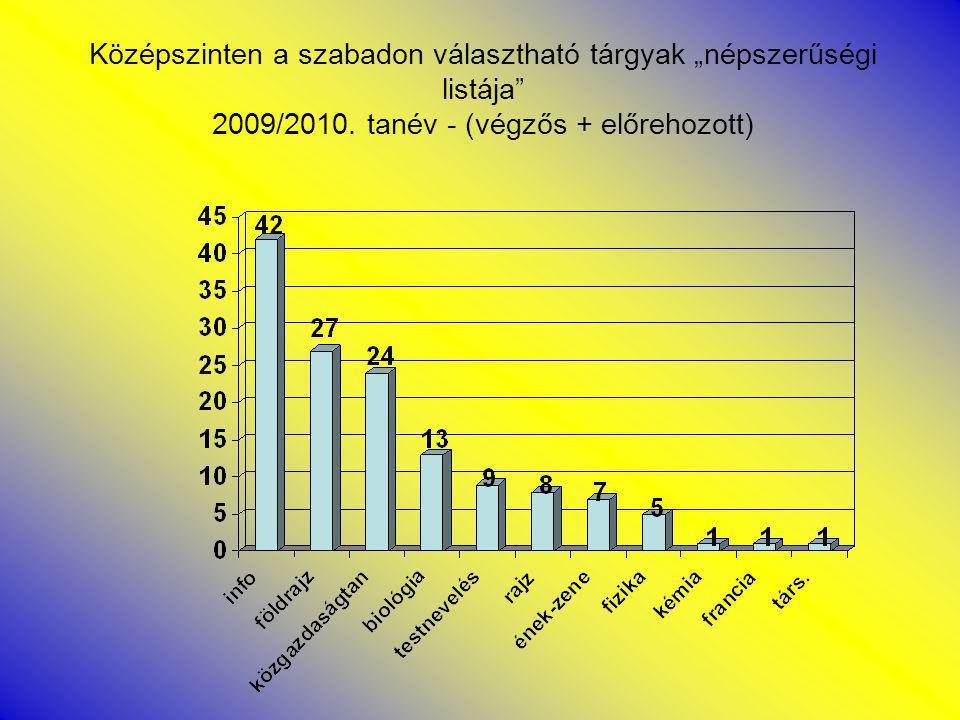 """Középszinten a szabadon választható tárgyak """"népszerűségi listája 2009/2010."""