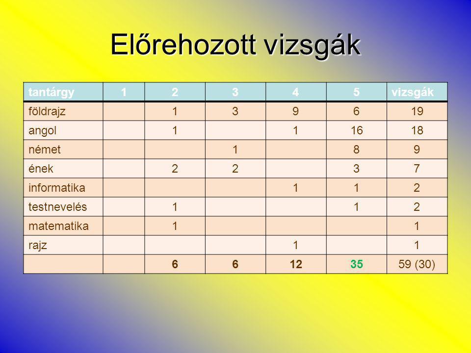 Emelt szintű vizsgák tantárgy12345tanuló történelem1269 (3) angol1157 (1) matematika1113 (3) informatika112 (2) közgazd.112 (3) biológia112 (1) testnevelés11 (1) 246 14 26 (18) G12A – 5 G12B – 11 G12C - 2 K12A- 3 K12C- 5