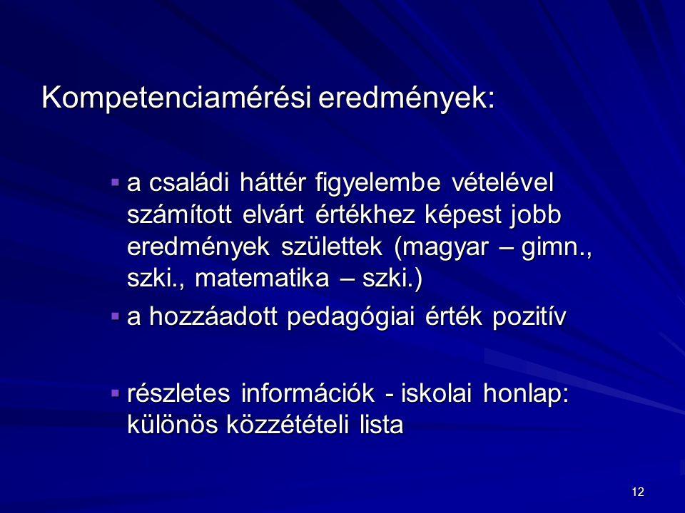 Kompetenciamérési eredmények:  a családi háttér figyelembe vételével számított elvárt értékhez képest jobb eredmények születtek (magyar – gimn., szki