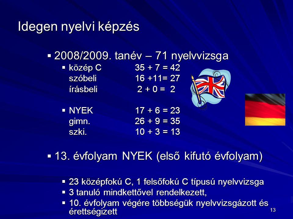 13 Idegen nyelvi képzés  2008/2009. tanév – 71 nyelvvizsga  közép C35 + 7 = 42 szóbeli16 +11= 27 írásbeli 2 + 0 = 2  NYEK17 + 6 = 23 gimn.26 + 9 =