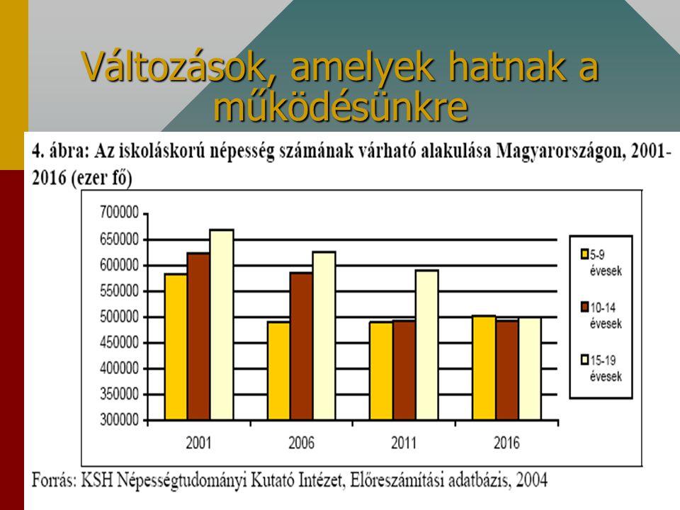 lszenasi@pc3.moricz-kujsz.sulinet.hu Változások, amelyek hatnak a működésünkre