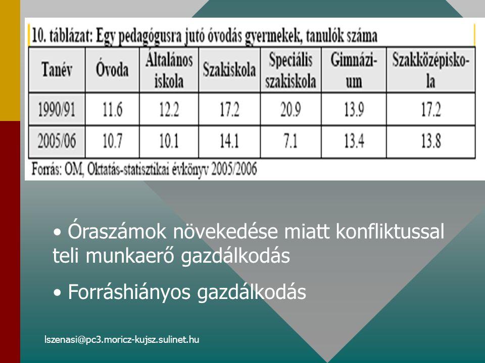 lszenasi@pc3.moricz-kujsz.sulinet.hu Óraszámok növekedése miatt konfliktussal teli munkaerő gazdálkodás Forráshiányos gazdálkodás