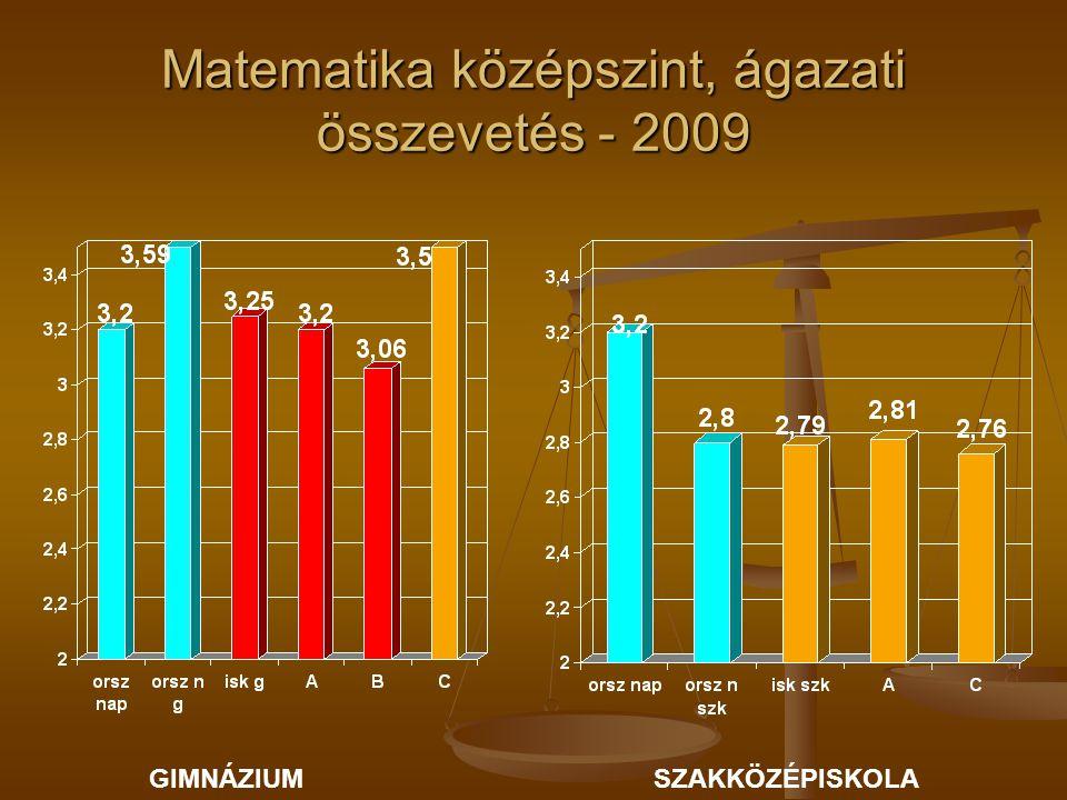 Matematika középszint, ágazati összevetés - 2009 GIMNÁZIUMSZAKKÖZÉPISKOLA