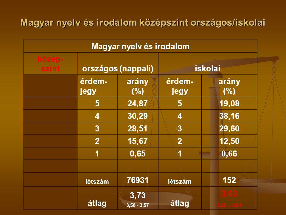 Magyar nyelv és irodalom középszint országos/iskolai Magyar nyelv és irodalom közép- szintországos (nappali)iskolai érdem- jegy arány (%) érdem- jegy arány (%) 524,87519,08 430,29438,16 328,51329,60 215,67212,50 10,6510,66 létszám 76931 létszám 152 átlag 3,73 3,50 - 3,57 átlag 3,63 3,25 - 3,64