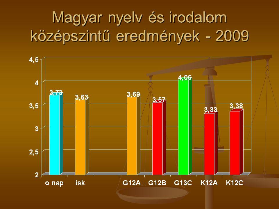 Magyar nyelv és irodalom középszintű eredmények - 2009