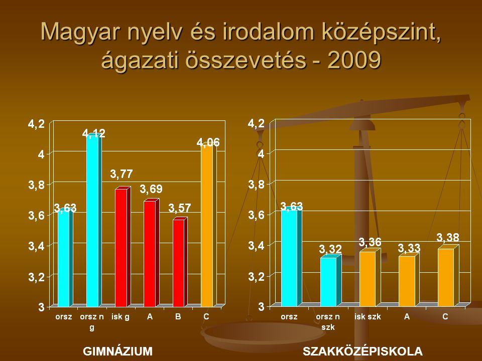Magyar nyelv és irodalom középszint, ágazati összevetés - 2009 GIMNÁZIUMSZAKKÖZÉPISKOLA