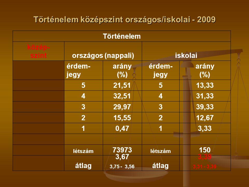 Történelem középszint országos/iskolai - 2009 Történelem közép- szintországos (nappali)iskolai érdem- jegy arány (%) érdem- jegy arány (%) 521,51513,33 432,51431,33 329,97339,33 215,55212,67 10,4713,33 létszám 73973 létszám 150 átlag 3,67 3,75 - 3,56 átlag 3,39 3,31 - 3,39