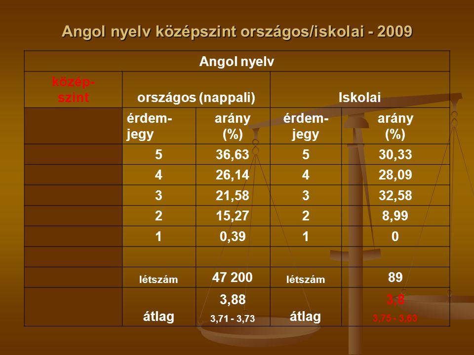 Angol nyelv középszint országos/iskolai - 2009 Angol nyelv közép- szintországos (nappali)Iskolai érdem- jegy arány (%) érdem- jegy arány (%) 536,63530,33 426,14428,09 321,58332,58 215,2728,99 10,3910 létszám 47 200 létszám 89 átlag 3,88 3,71 - 3,73 átlag 3,8 3,75 - 3,63