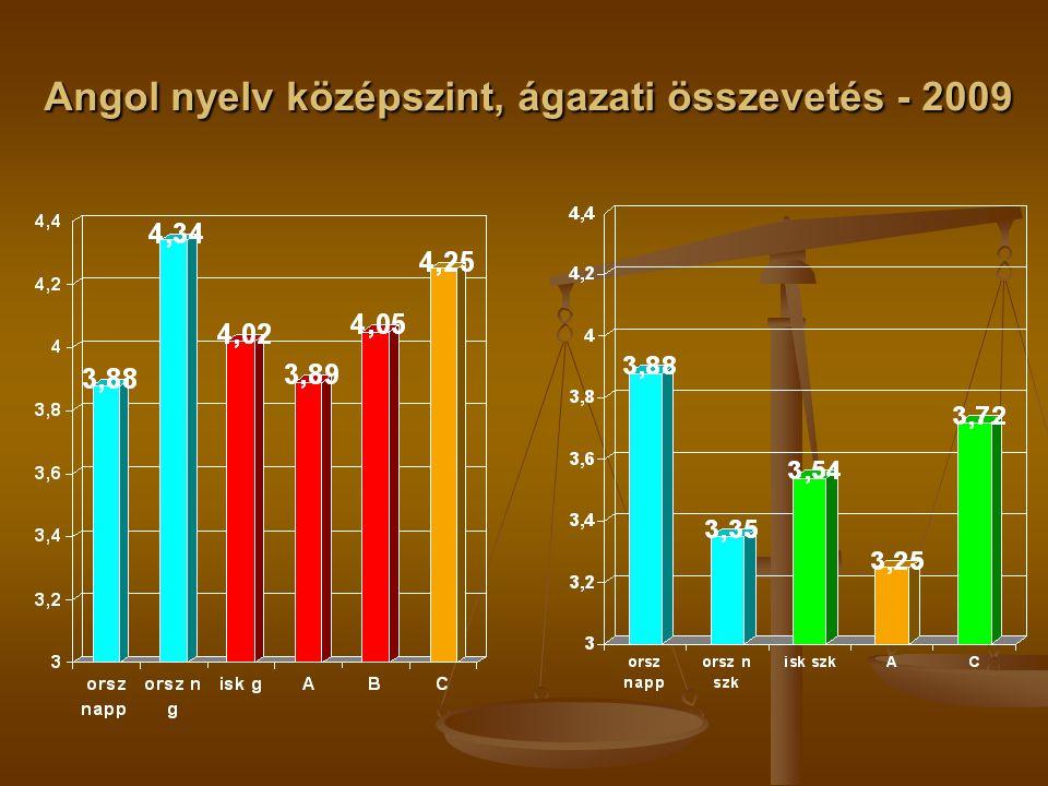 Angol nyelv középszint, ágazati összevetés - 2009