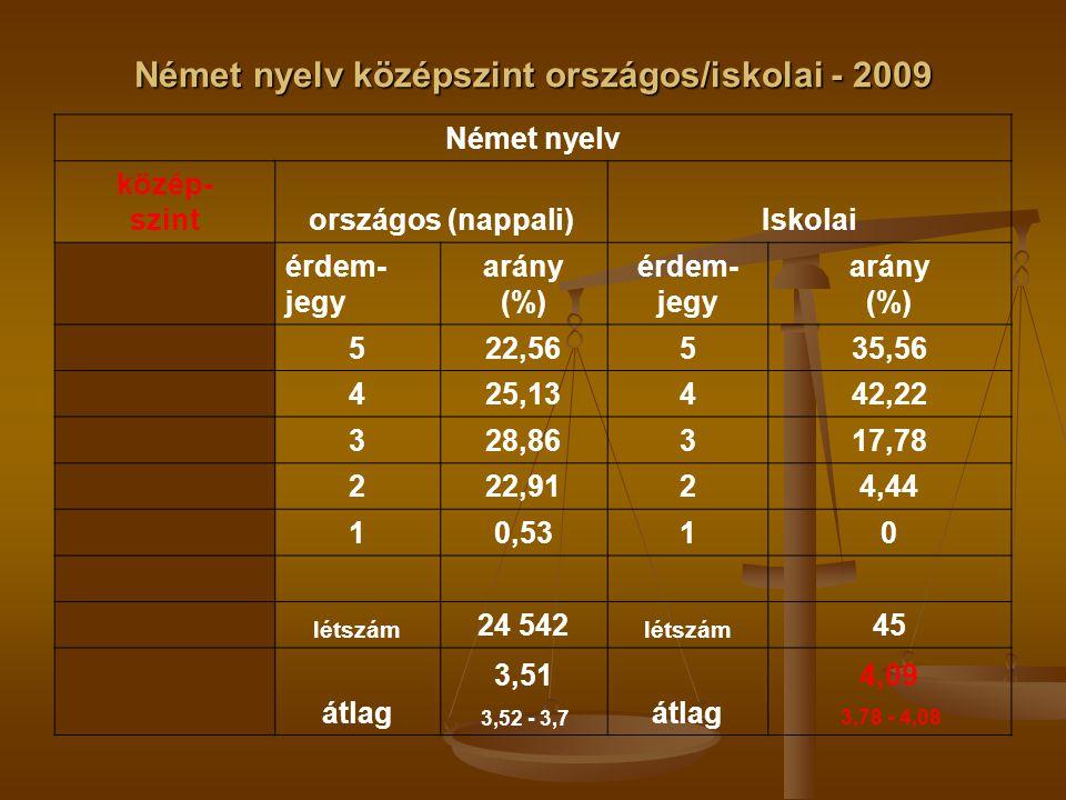 Német nyelv középszint országos/iskolai - 2009 Német nyelv közép- szintországos (nappali)Iskolai érdem- jegy arány (%) érdem- jegy arány (%) 522,56535,56 425,13442,22 328,86317,78 222,9124,44 10,5310 létszám 24 542 létszám 45 átlag 3,51 3,52 - 3,7 átlag 4,09 3,78 - 4,08