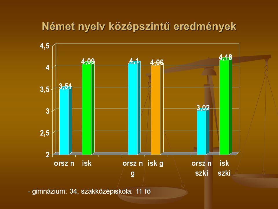 Német nyelv középszintű eredmények - gimnázium: 34; szakközépiskola: 11 fő